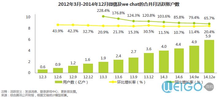 [微信营销会继续火]微信月活跃账户突破4亿,预计2014年底将增长至5.9亿