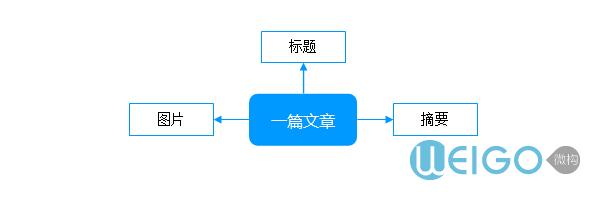 文章主体结构