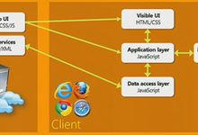 【他山之石】单页应用(Single Page Application)的搜索引擎优化